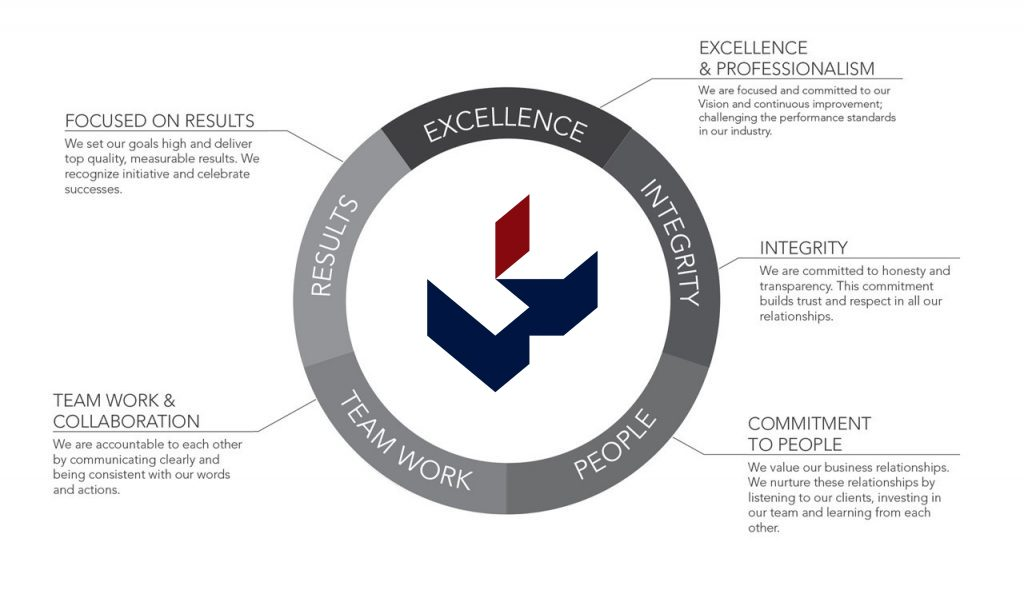 Core-Values-graphic-1024x598